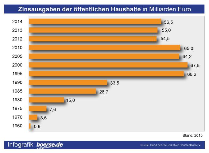 Grafik: Zinsausgaben öffentliche Haushalte