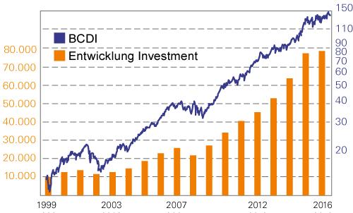 BCDI & Vermögensentwicklung