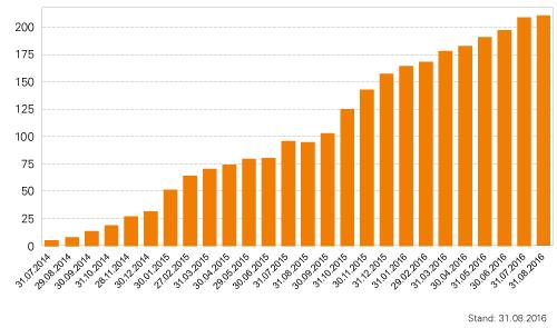 BCDI-Volumen in Millionen