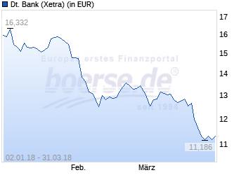Deutsche Bank Empfehlung Geschenk deutsche anleihen zur kasse kaum verändert rendite 0 36 prozent