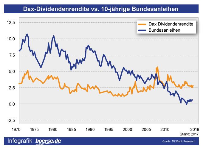 Dax-Dividenden-Rendite vs. Bundesanleihen
