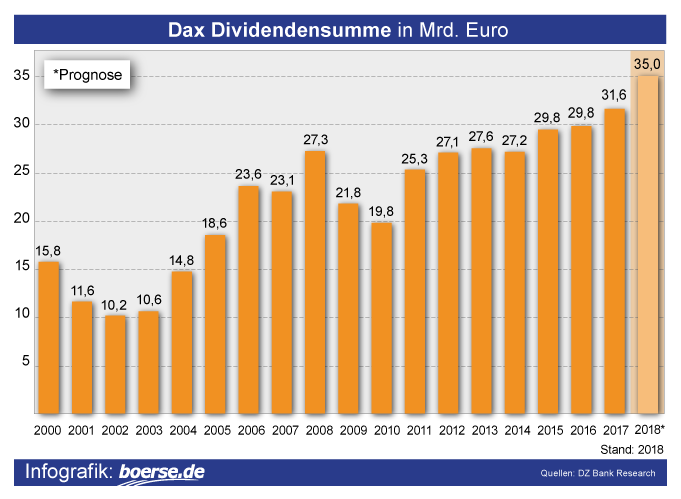 Dax-Dividendensumme
