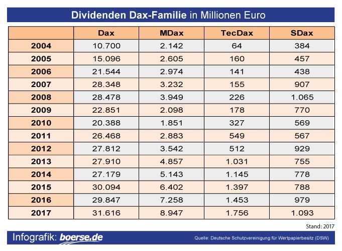 Dividenden Dax-Familie