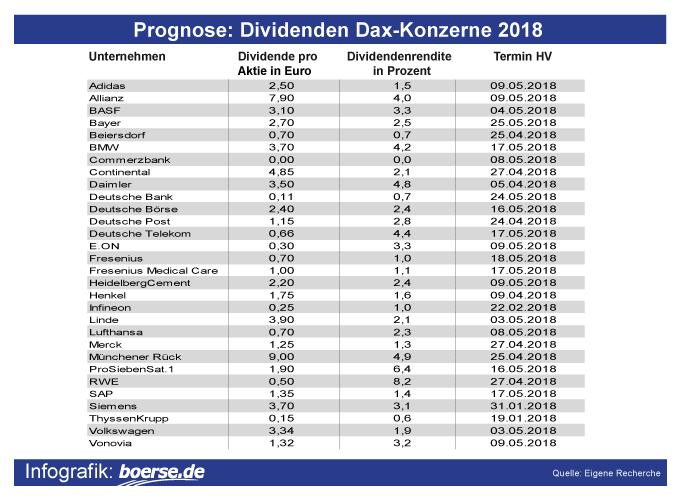 Dividenden-Prognose Dax-Aktien