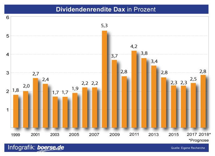 Dividendenrendite Dax in %