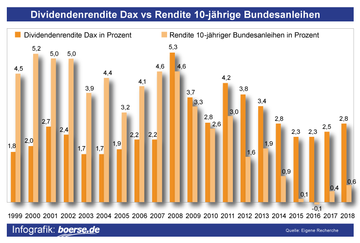Dividendenrendite Bundesanleihen