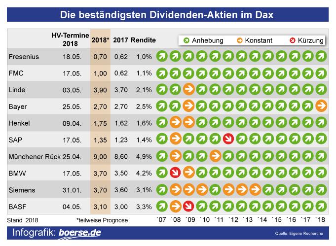 Beste Dax Dividenden-Aktien