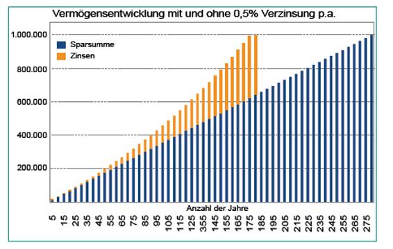 Chart zeigt die Vermögensentwicklung ohne Verzinsung und mit 0,5%-Verzinsung