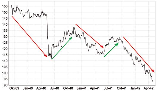 Dow Jones 12.09.1939 bis 28.04.1942