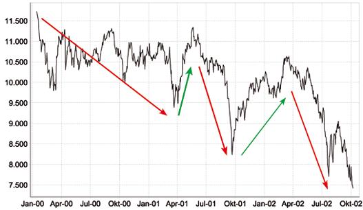 Dow Jones 14.01.2000 bis 7.10.2002