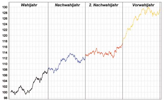 Dow-Jones-Präsidentschaftszyklus seit 1896