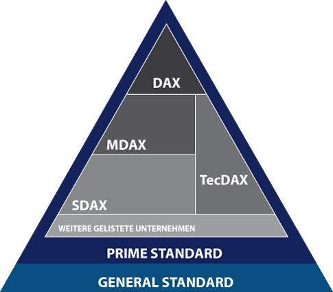 Dax Mdax Tecdax Definition Erklärung Boersede