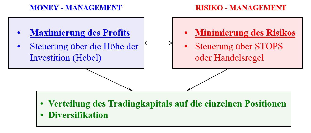Risiko-Geld-Management