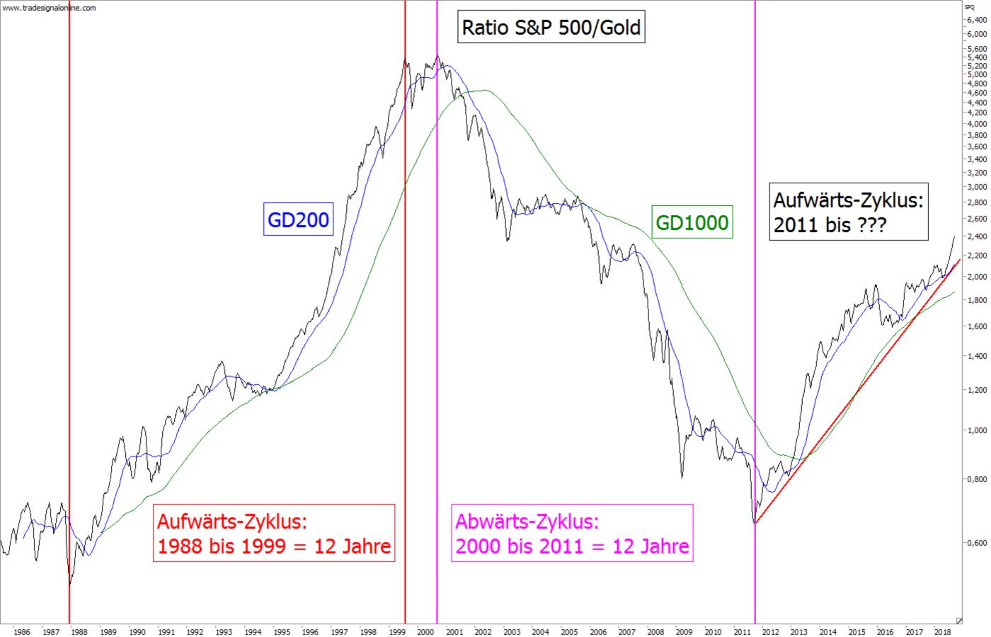 Ratio-Chart