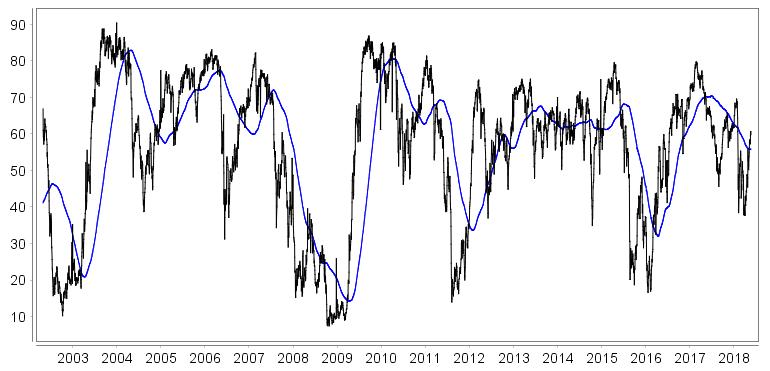 Trendbarometer