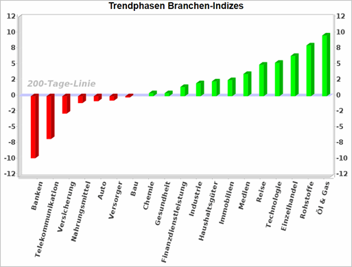 So finden Sie mit der Trend-Stärke die aussichtsreichsten Branchen