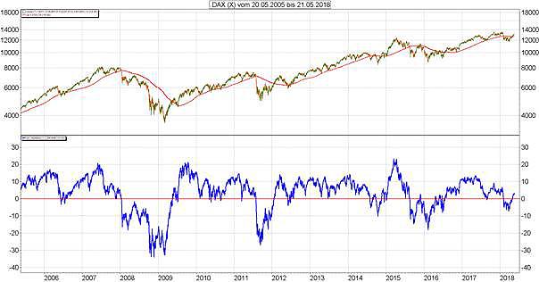 Mit der Trend-Stärke finden Sie die besten Aktien