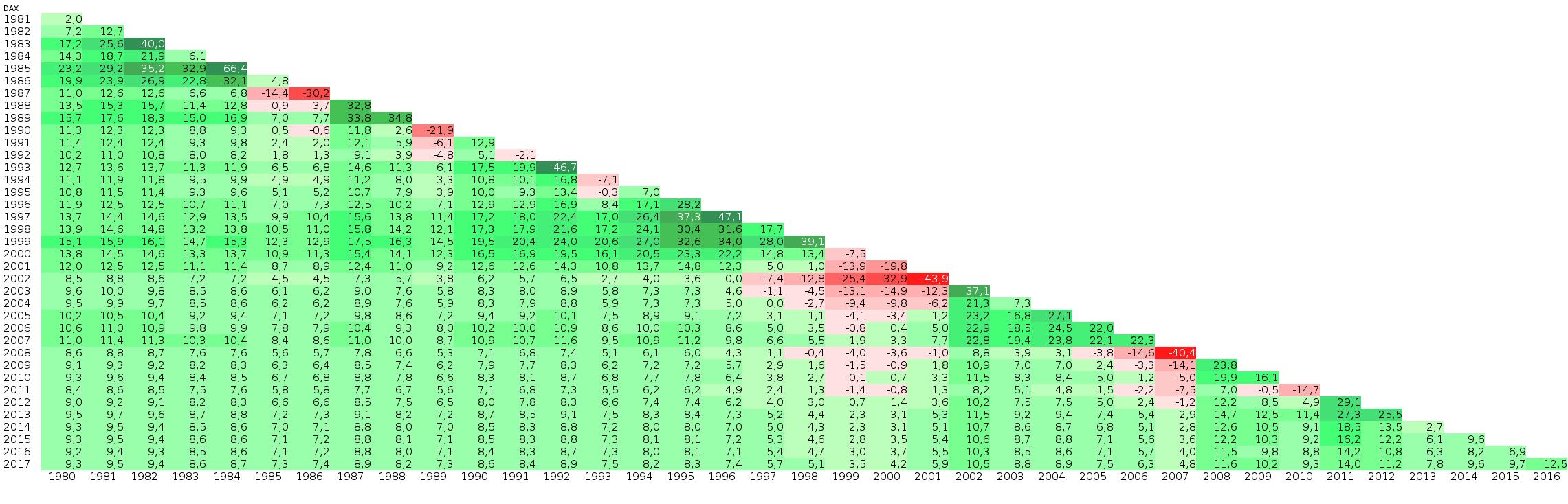 Renditedreieck DAX - In 29 Jahren mehr als verelffacht!