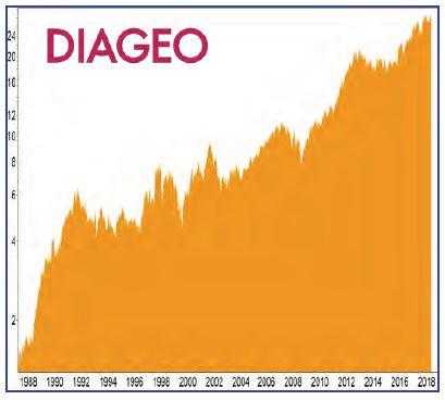 BCDI-Aktie Diageo