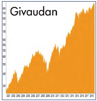 BCDI-Aktie Givaudan