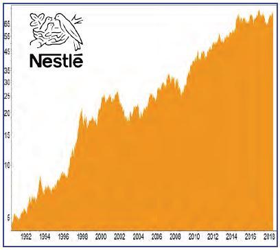 BCDI-Aktie Nestlé