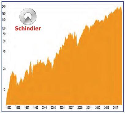 BCDI-Aktie Schindler