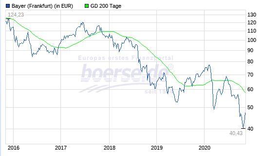 Chart Bayer-Aktie