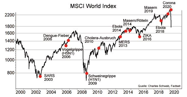 Chart in Bezug auf besondere Ereignisse