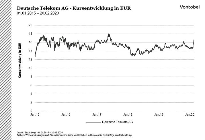 Telecom Aktienkurs