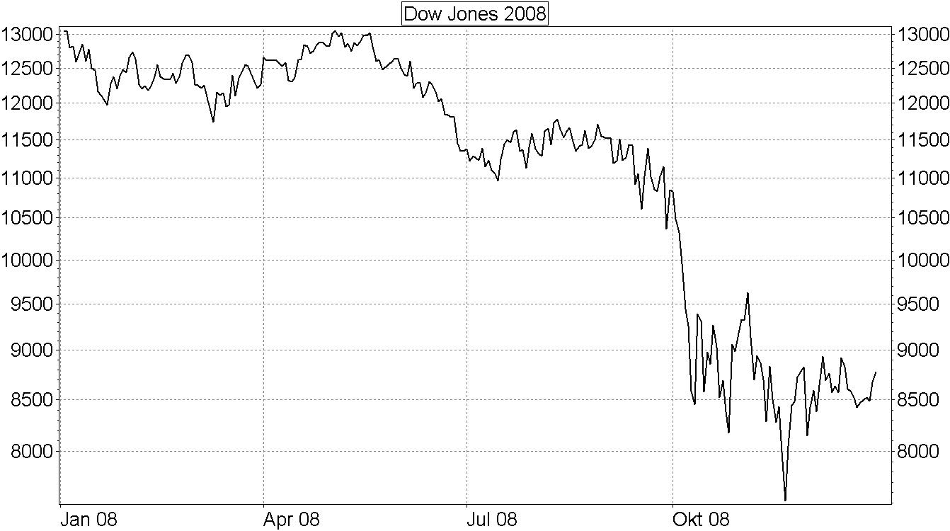 Dax Finanzkrise 2008