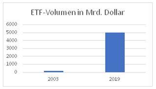 ETF-Volumen