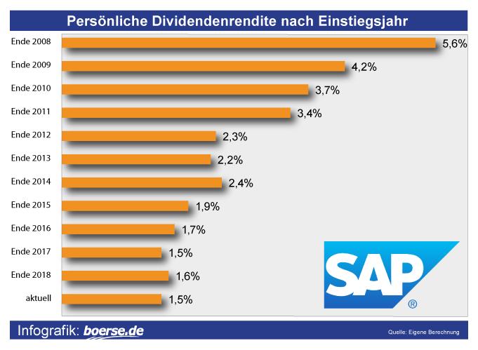 Balkenchart mit der Entwicklung der persönlichen Dividendenrentide am Beispiel SAP