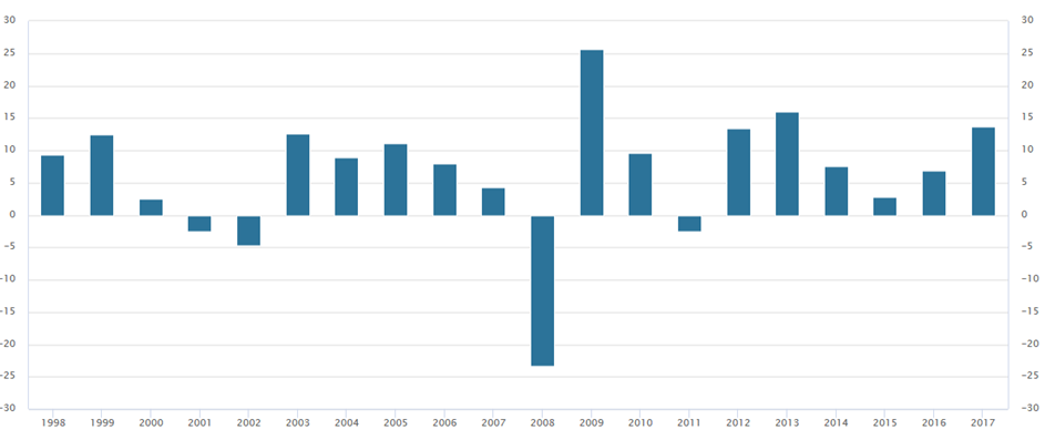 Rendite Staatsfonds Norwegen