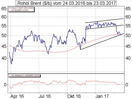 Handelszeit Dow Jones