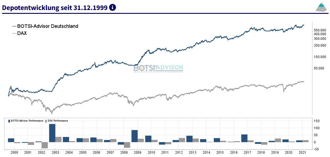 Musterdepotentwicklung boerse.de-Signale Aktien Deutschland seit 31. Dezember 1999