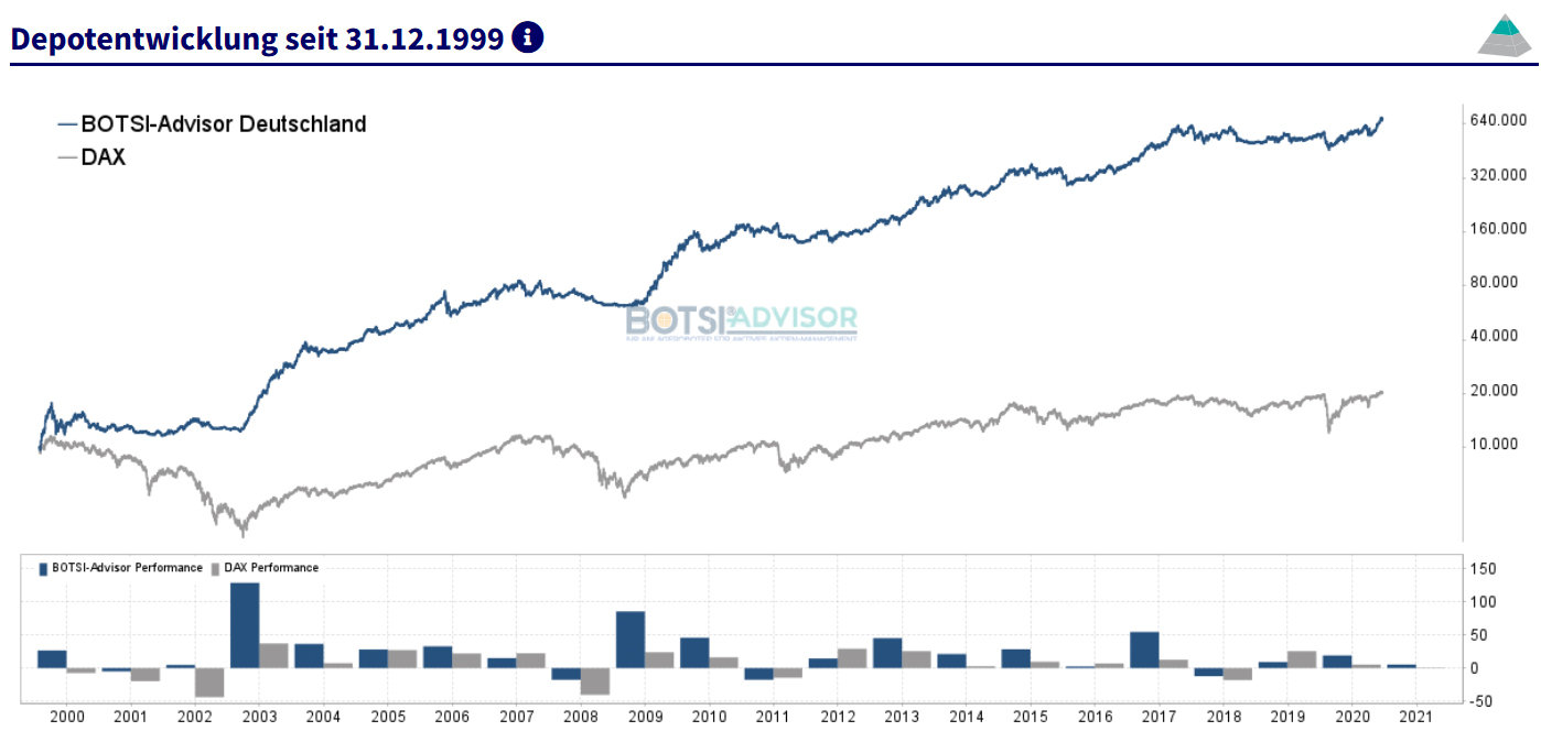 boerse.de-Signale Aktien Deutschland