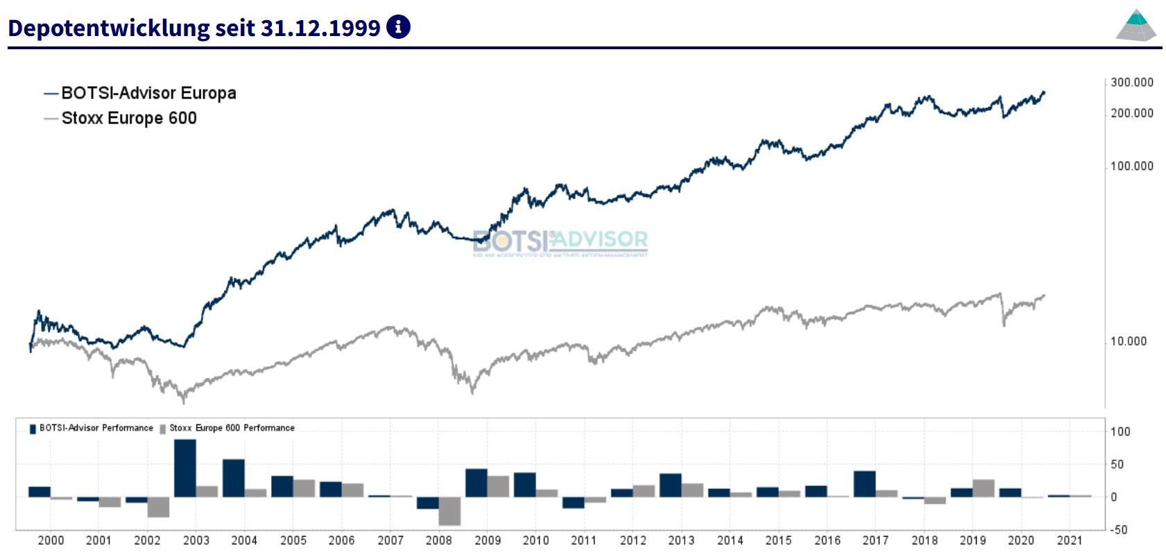 boerse.de-Signale Aktien Europa
