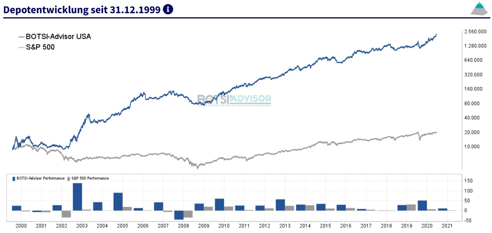 boerse.de-Signale Aktien USA