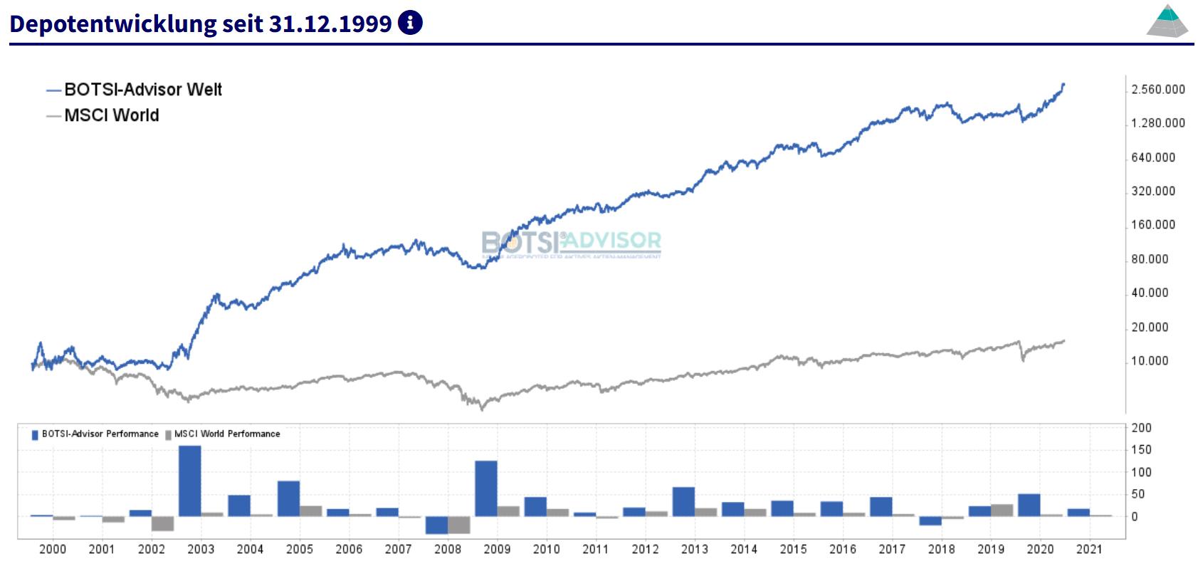 boerse.de-Signale Aktien Welt