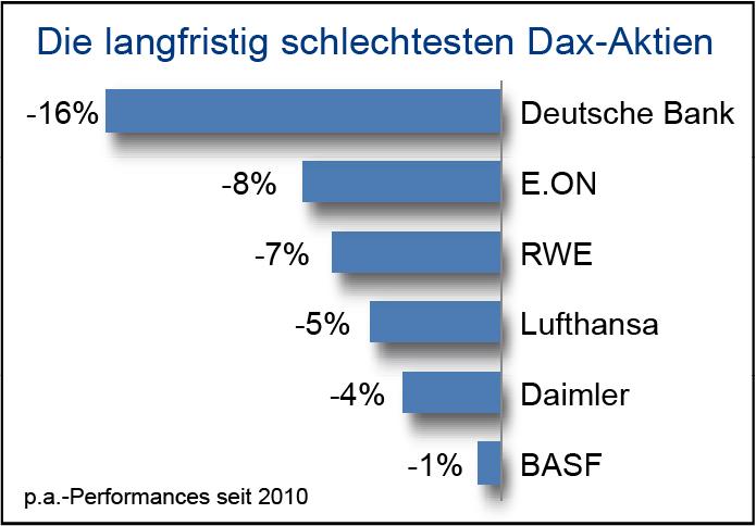 Vergleichschart der langfristig schlechtesten Dax-Aktien