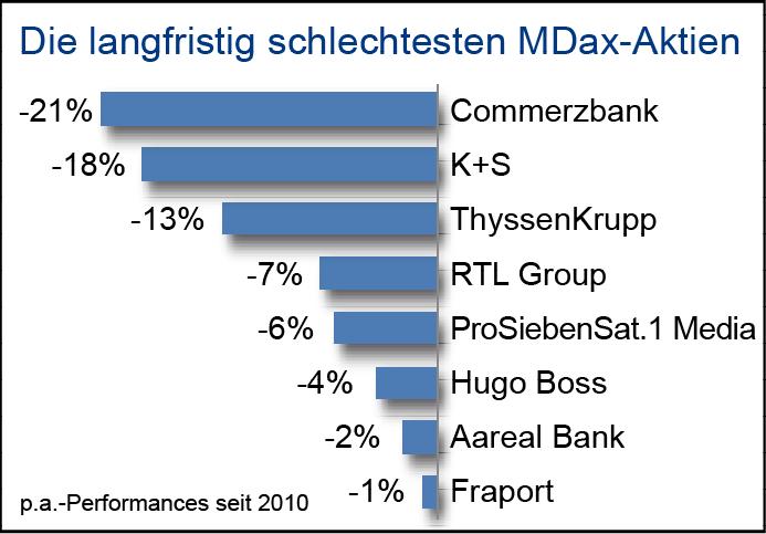 Vergleichschart der langfristig schlechtesten MDax-Aktien