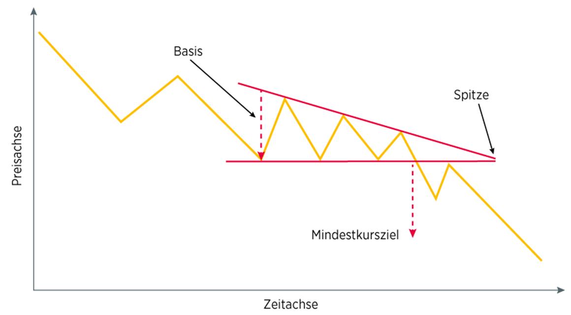 Woran lässt sich ein absteigendes Dreieck erkennen?