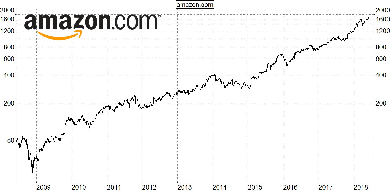 Amazon Aktie In Euro