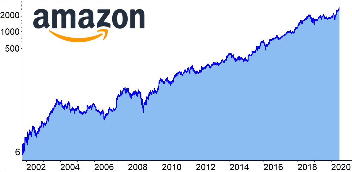 Amazon-Langfristchart bis 30.06.2020