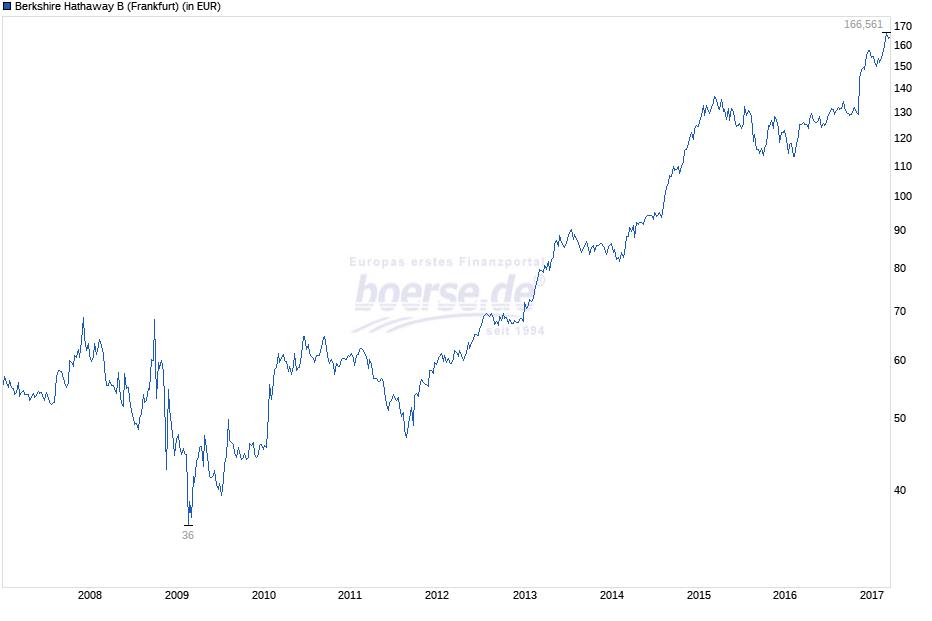 Börsenmillionär Boersede