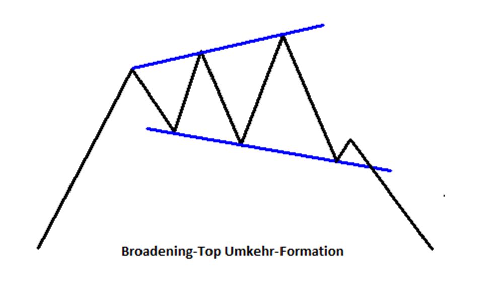 Woran lässt sich ein Broadening-Top erkennen?