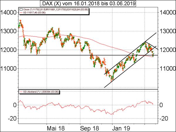 Technische Analyse: Dax auf Erholungskurs – Nasdaq 100 mit ...