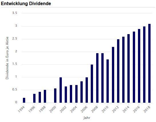 Balkenchart mit Dividenden-Entwicklung der BASF-Aktie