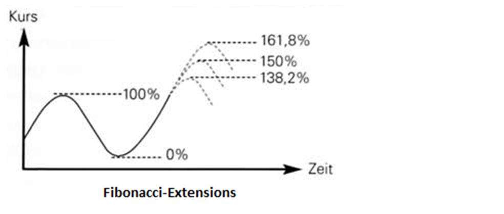 Fibonacci-Projektionen legen potentielle Kursziele in Trendrichtung fest