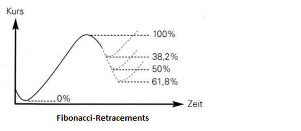 Fibonacci-Retracements bestimmen mögliche Korrekturziele